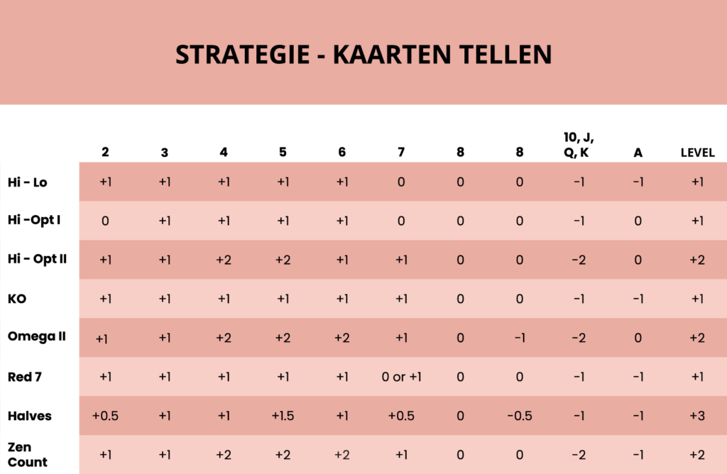 Strategie - Kaarten tellen