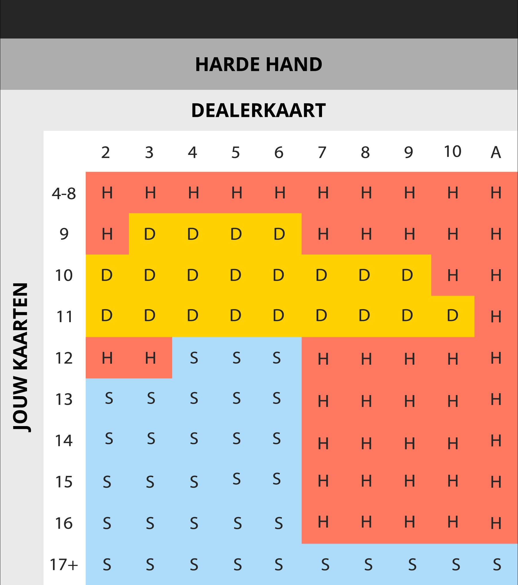 Blackjack Basisstrategie: harde handen (hard totals)
