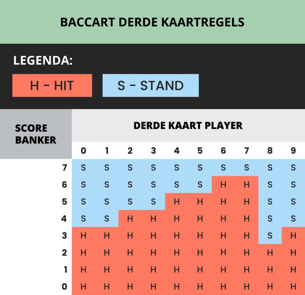 Baccarat: derde kaartregels (third card drawing rules)