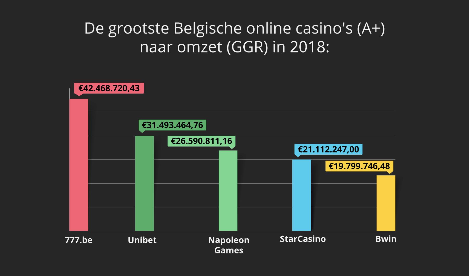 Grootste Belgische online casino's