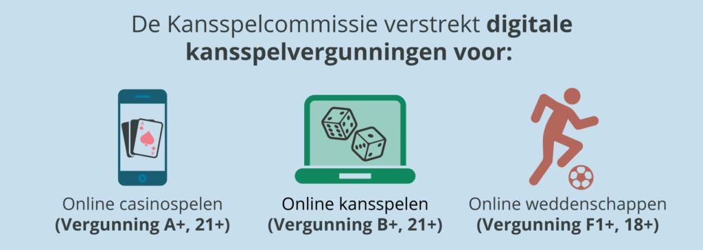 De verschillende vergunningen voor aanbieders van online kansspelen in België