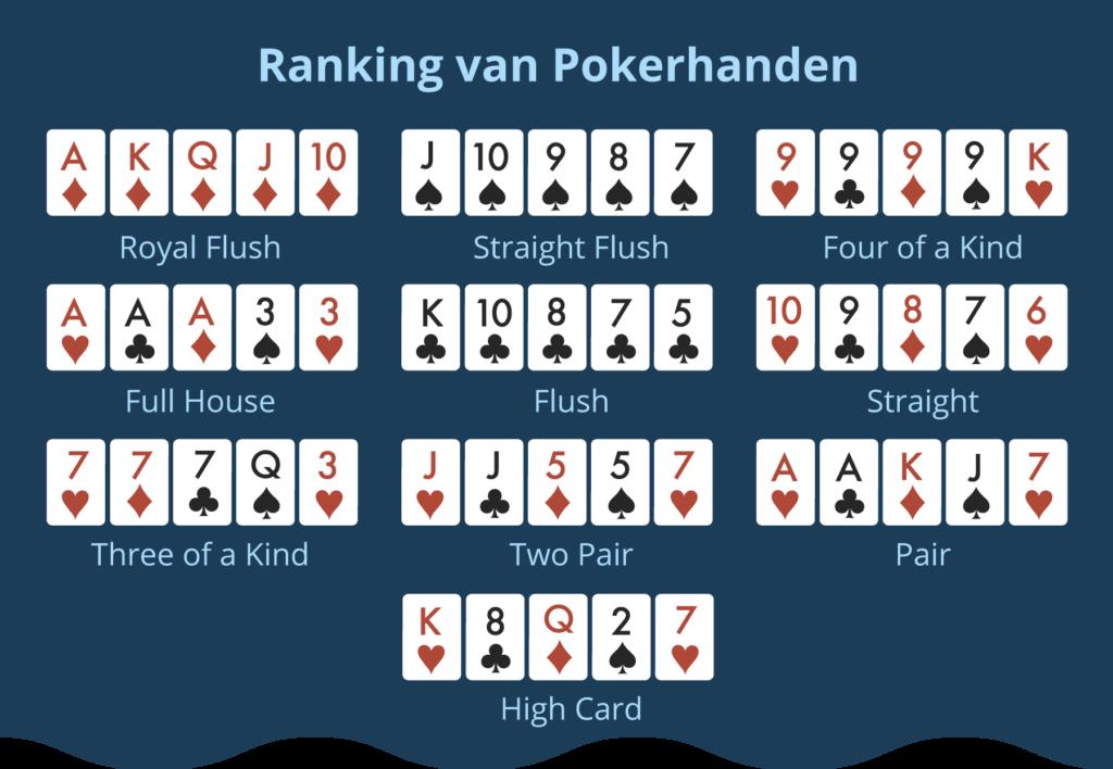 Ranking van de pokerhanden