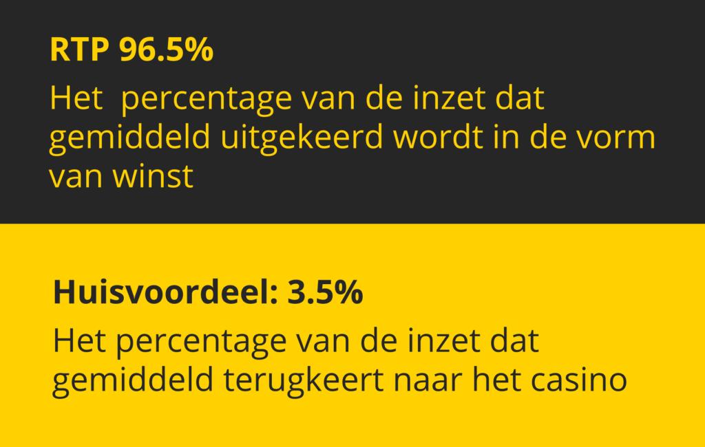 RTP Percentage