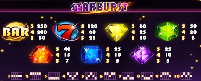 Starburst gokkast symbolen