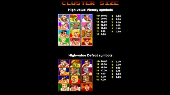 Street Fighter 2 The World Warrior Slot Uitbetalingstabel